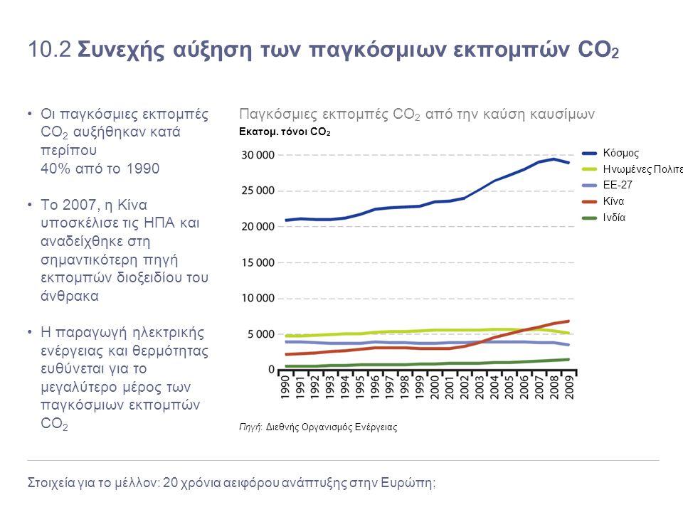 Στοιχεία για το μέλλον: 20 χρόνια αειφόρου ανάπτυξης στην Ευρώπη; 10.2 Συνεχής αύξηση των παγκόσμιων εκπομπών CO 2 Οι παγκόσμιες εκπομπές CO 2 αυξήθηκ