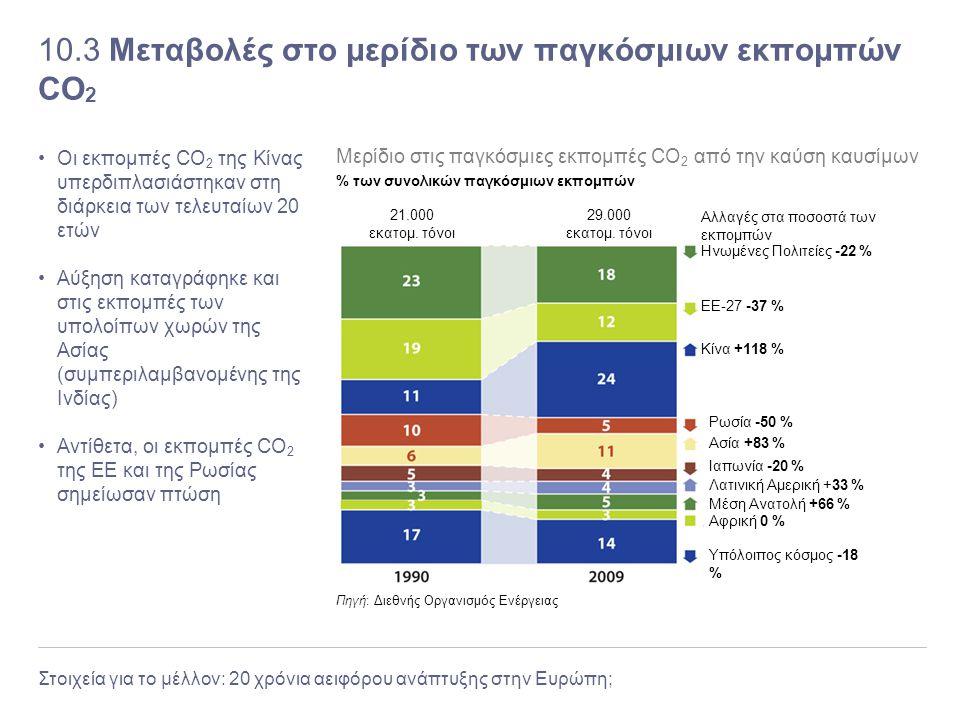 Στοιχεία για το μέλλον: 20 χρόνια αειφόρου ανάπτυξης στην Ευρώπη; 10.3 Μεταβολές στο μερίδιο των παγκόσμιων εκπομπών CO 2 Οι εκπομπές CO 2 της Κίνας υ