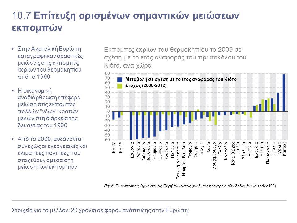 Στοιχεία για το μέλλον: 20 χρόνια αειφόρου ανάπτυξης στην Ευρώπη; 10.7 Επίτευξη ορισμένων σημαντικών μειώσεων εκπομπών Στην Ανατολική Ευρώπη καταγράφη
