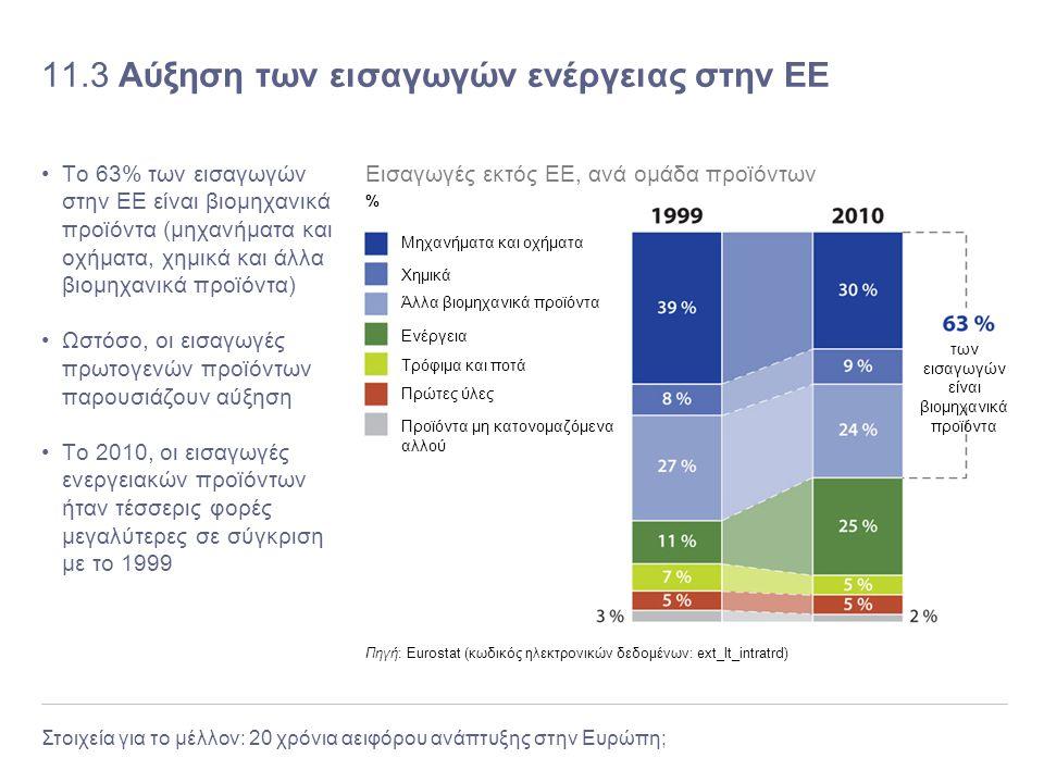 Στοιχεία για το μέλλον: 20 χρόνια αειφόρου ανάπτυξης στην Ευρώπη; 11.3 Αύξηση των εισαγωγών ενέργειας στην ΕΕ Το 63% των εισαγωγών στην ΕΕ είναι βιομη