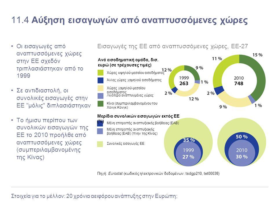 Στοιχεία για το μέλλον: 20 χρόνια αειφόρου ανάπτυξης στην Ευρώπη; 11.4 Αύξηση εισαγωγών από αναπτυσσόμενες χώρες Οι εισαγωγές από αναπτυσσόμενες χώρες