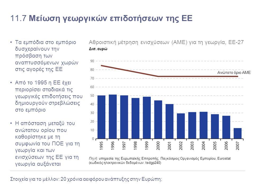 Στοιχεία για το μέλλον: 20 χρόνια αειφόρου ανάπτυξης στην Ευρώπη; 11.7 Μείωση γεωργικών επιδοτήσεων της ΕΕ Τα εμπόδια στο εμπόριο δυσχεραίνουν την πρό