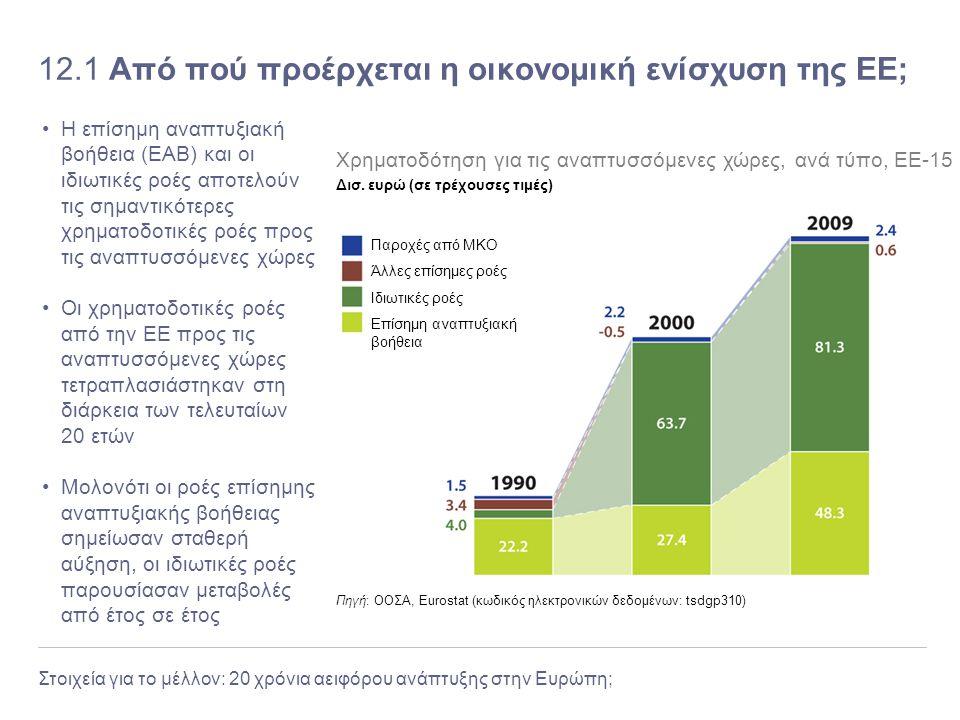 Στοιχεία για το μέλλον: 20 χρόνια αειφόρου ανάπτυξης στην Ευρώπη; 12.1 Από πού προέρχεται η οικονομική ενίσχυση της ΕΕ; Η επίσημη αναπτυξιακή βοήθεια