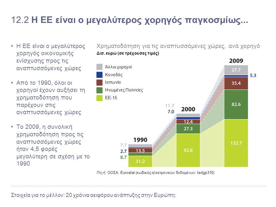 Στοιχεία για το μέλλον: 20 χρόνια αειφόρου ανάπτυξης στην Ευρώπη; 12.2 Η ΕΕ είναι ο μεγαλύτερος χορηγός παγκοσμίως... Η ΕΕ είναι ο μεγαλύτερος χορηγός