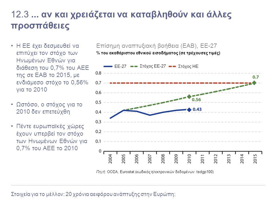 Στοιχεία για το μέλλον: 20 χρόνια αειφόρου ανάπτυξης στην Ευρώπη; 12.3... αν και χρειάζεται να καταβληθούν και άλλες προσπάθειες Η ΕΕ έχει δεσμευθεί ν