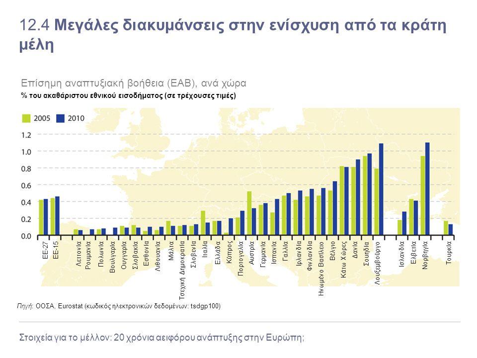 Στοιχεία για το μέλλον: 20 χρόνια αειφόρου ανάπτυξης στην Ευρώπη; 12.4 Μεγάλες διακυμάνσεις στην ενίσχυση από τα κράτη μέλη Πηγή: ΟΟΣΑ, Eurostat (κωδι