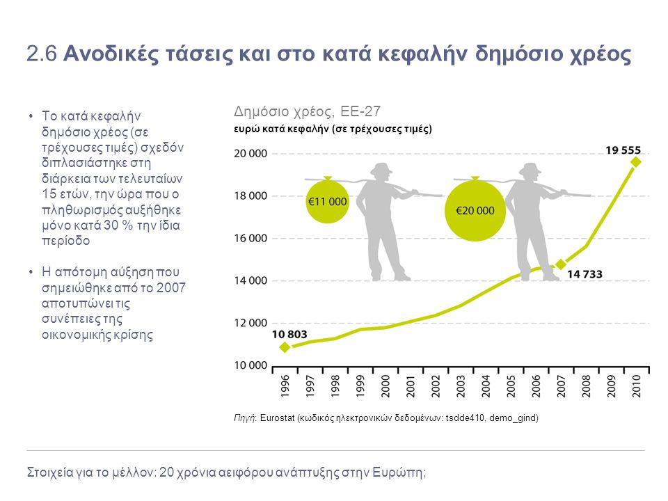 Στοιχεία για το μέλλον: 20 χρόνια αειφόρου ανάπτυξης στην Ευρώπη; 2.6 Ανοδικές τάσεις και στο κατά κεφαλήν δημόσιο χρέος Το κατά κεφαλήν δημόσιο χρέος