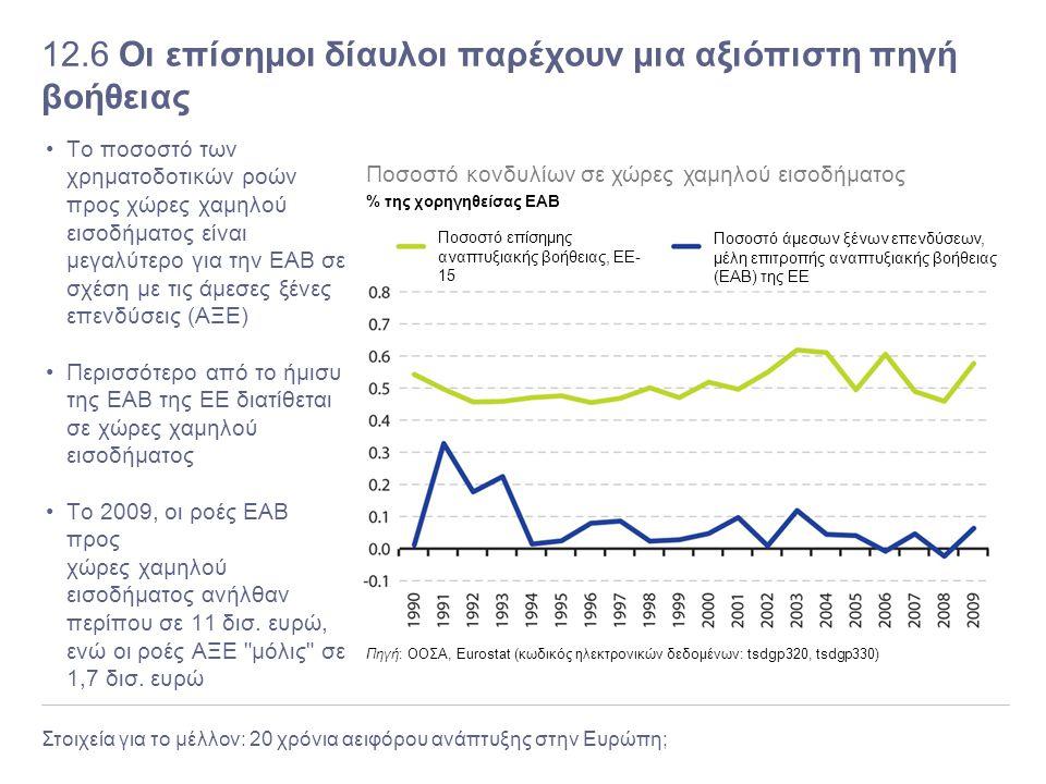 Στοιχεία για το μέλλον: 20 χρόνια αειφόρου ανάπτυξης στην Ευρώπη; 12.6 Οι επίσημοι δίαυλοι παρέχουν μια αξιόπιστη πηγή βοήθειας Το ποσοστό των χρηματο
