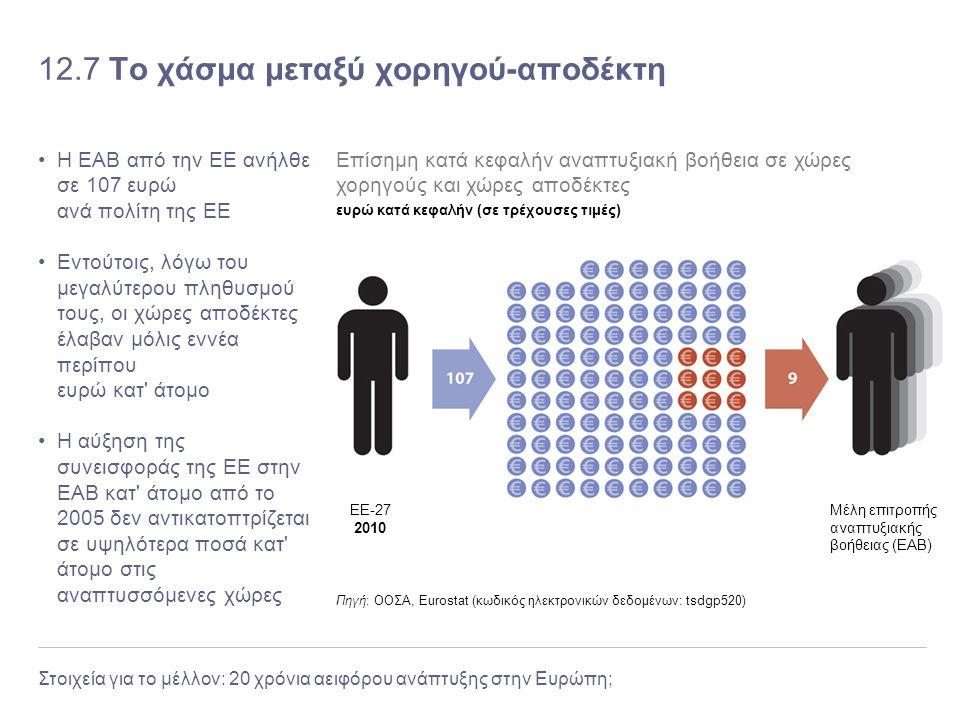 Στοιχεία για το μέλλον: 20 χρόνια αειφόρου ανάπτυξης στην Ευρώπη; 12.7 Το χάσμα μεταξύ χορηγού-αποδέκτη Η ΕΑΒ από την ΕΕ ανήλθε σε 107 ευρώ ανά πολίτη