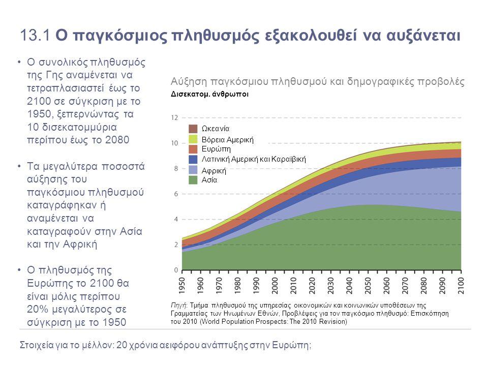Στοιχεία για το μέλλον: 20 χρόνια αειφόρου ανάπτυξης στην Ευρώπη; 13.1 Ο παγκόσμιος πληθυσμός εξακολουθεί να αυξάνεται Ο συνολικός πληθυσμός της Γης α
