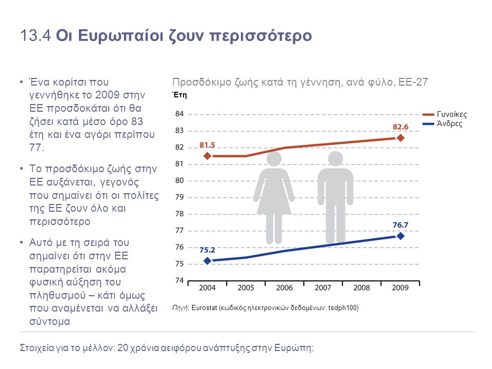 Στοιχεία για το μέλλον: 20 χρόνια αειφόρου ανάπτυξης στην Ευρώπη; 13.4 Οι Ευρωπαίοι ζουν περισσότερο Ένα κορίτσι που γεννήθηκε το 2009 στην ΕΕ προσδοκ