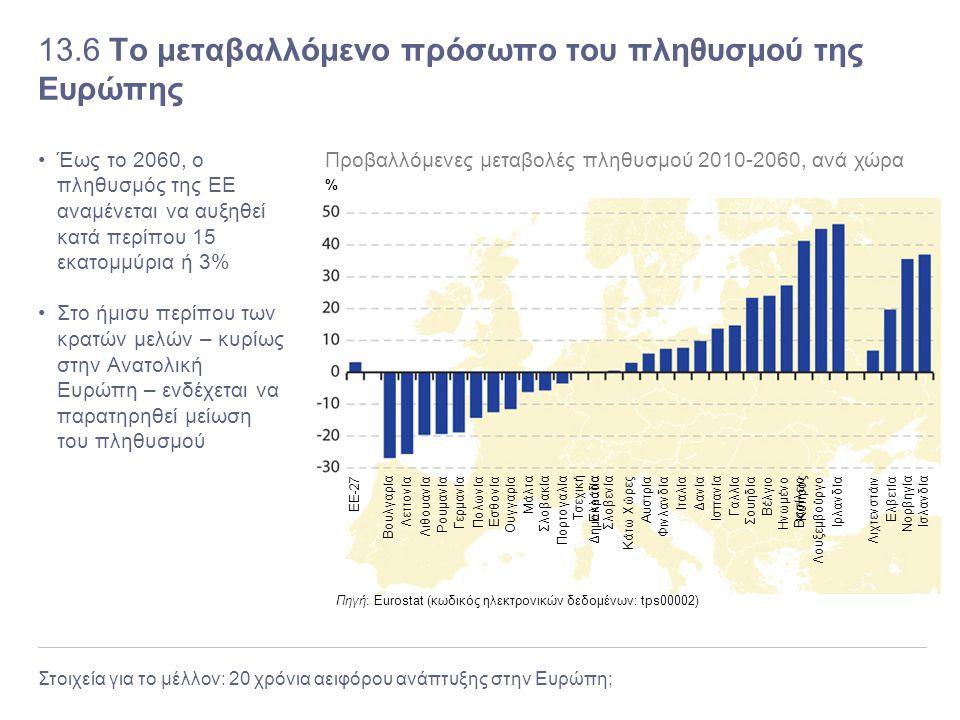 Στοιχεία για το μέλλον: 20 χρόνια αειφόρου ανάπτυξης στην Ευρώπη; 13.6 Το μεταβαλλόμενο πρόσωπο του πληθυσμού της Ευρώπης Έως το 2060, ο πληθυσμός της