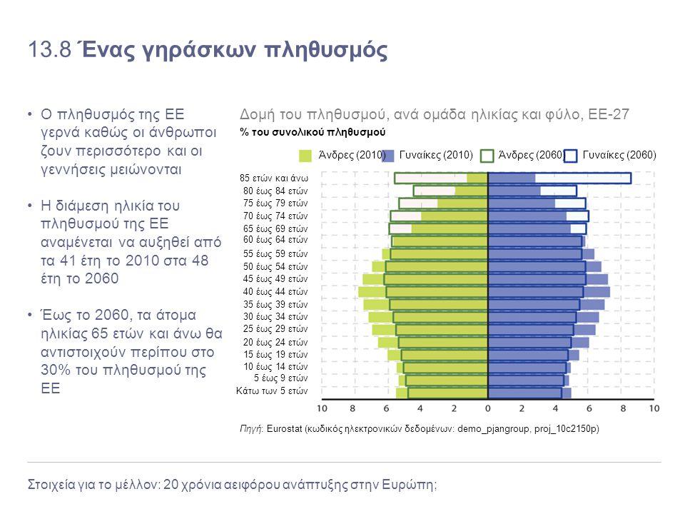Στοιχεία για το μέλλον: 20 χρόνια αειφόρου ανάπτυξης στην Ευρώπη; 13.8 Ένας γηράσκων πληθυσμός Ο πληθυσμός της ΕΕ γερνά καθώς οι άνθρωποι ζουν περισσό