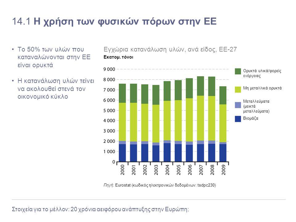 Στοιχεία για το μέλλον: 20 χρόνια αειφόρου ανάπτυξης στην Ευρώπη; 14.1 Η χρήση των φυσικών πόρων στην ΕΕ Το 50% των υλών που καταναλώνονται στην ΕΕ εί