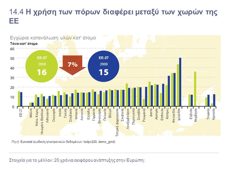 Στοιχεία για το μέλλον: 20 χρόνια αειφόρου ανάπτυξης στην Ευρώπη; 14.4 Η χρήση των πόρων διαφέρει μεταξύ των χωρών της ΕΕ Πηγή: Eurostat (κωδικός ηλεκ
