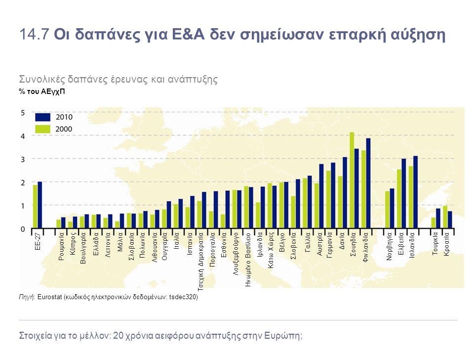 Στοιχεία για το μέλλον: 20 χρόνια αειφόρου ανάπτυξης στην Ευρώπη; 14.7 Οι δαπάνες για Ε&Α δεν σημείωσαν επαρκή αύξηση Πηγή: Eurostat (κωδικός ηλεκτρον