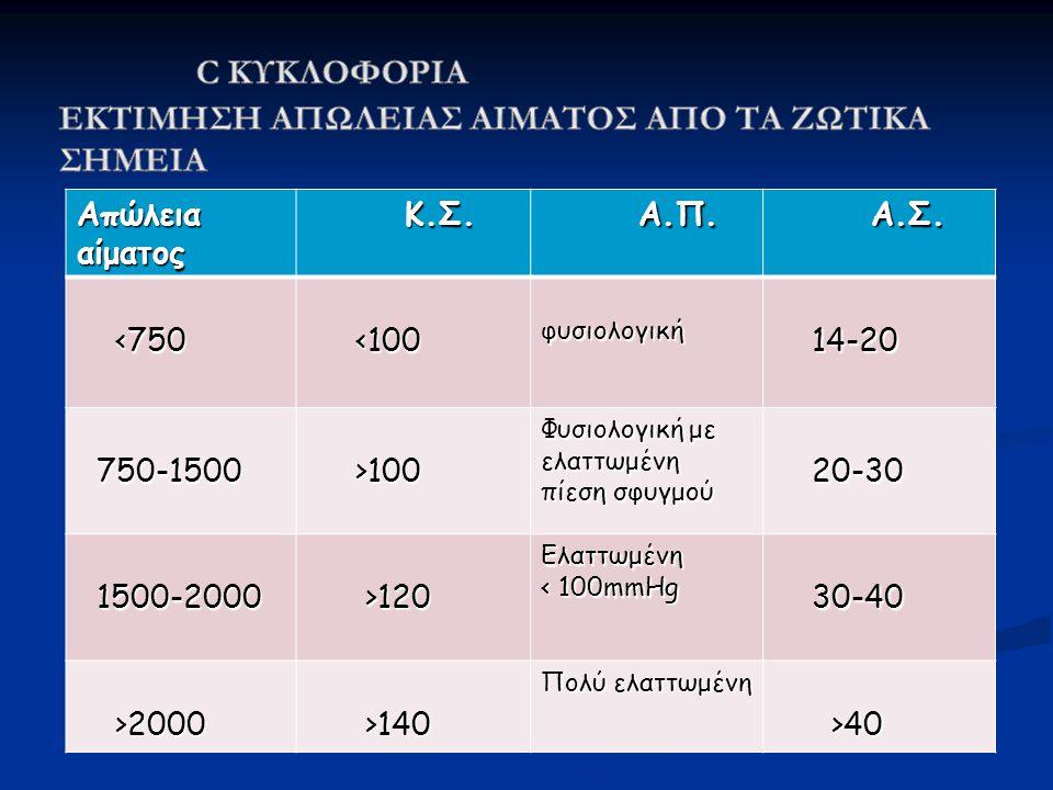 Απώλεια αίματος Κ.Σ. Κ.Σ. Α.Π. Α.Π. Α.Σ. Α.Σ. <750 <750 <100 <100φυσιολογική 14-20 14-20 750-1500 750-1500 >100 >100 Φυσιολογική με ελαττωμένη πίεση σ