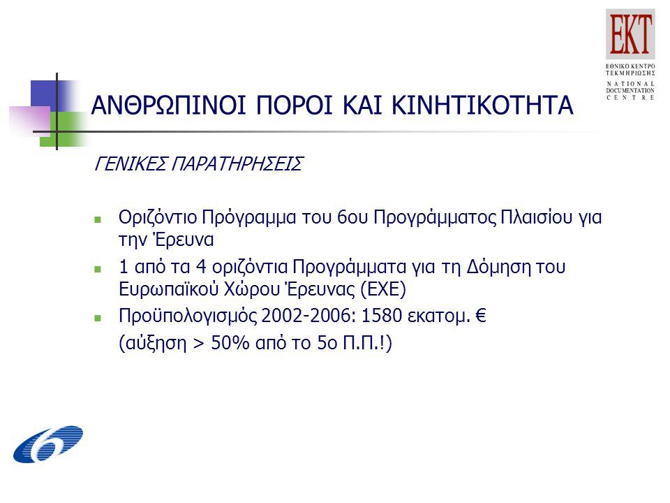 ΑΝΘΡΩΠΙΝΟΙ ΠΟΡΟΙ ΚΑΙ ΚΙΝΗΤΙΚΟΤΗΤΑ ΓΕΝΙΚΕΣ ΠΑΡΑΤΗΡΗΣΕΙΣ Οριζόντιο Πρόγραμμα του 6ου Προγράμματος Πλαισίου για την Έρευνα 1 από τα 4 οριζόντια Προγράμματα για τη Δόμηση του Ευρωπαϊκού Χώρου Έρευνας (ΕΧΕ) Προϋπολογισμός 2002-2006: 1580 εκατομ.