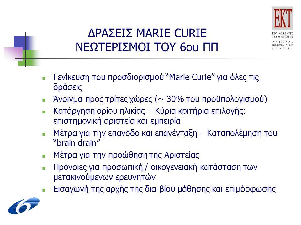 ΔΡΑΣΕΙΣ MARIE CURIE ΝΕΩΤΕΡΙΣΜΟΙ ΤΟΥ 6ου ΠΠ Γενίκευση του προσδιορισμού Marie Curie για όλες τις δράσεις Άνοιγμα προς τρίτες χώρες (~ 30% του προϋπολογισμού) Κατάργηση ορίου ηλικίας – Κύρια κριτήρια επιλογής: επιστημονική αριστεία και εμπειρία Μέτρα για την επάνοδο και επανένταξη – Καταπολέμηση του brain drain Μέτρα για την προώθηση της Αριστείας Πρόνοιες για προσωπική / οικογενειακή κατάσταση των μετακινούμενων ερευνητών Εισαγωγή της αρχής της δια-βίου μάθησης και επιμόρφωσης