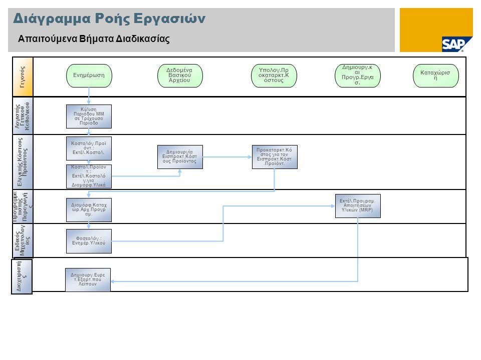 Διάγραμμα Ροής Εργασιών Απαιτούμενα Βήματα Διαδικασίας Λογιστής Γενικού Καθολικού Προγραμμα τιστής Παραγωγή ς Γεγονός Ελεγκτής Κόστους Προϊόντος Κύλιση Περιόδου ΜΜ σε Τρέχουσα Περίοδο Ενημέρωση Υπολογ.Πρ οκαταρκτ.Κ όστους Δεδομένα Βασικού Αρχείου Κοστολόγ.Προϊ όντ.: Εκτέλ.Κοστολ.