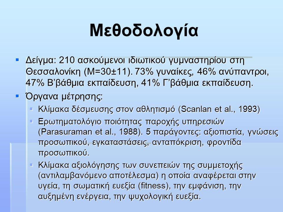 Μεθοδολογία  Δείγμα: 210 ασκούμενοι ιδιωτικού γυμναστηρίου στη Θεσσαλονίκη (Μ=30±11).