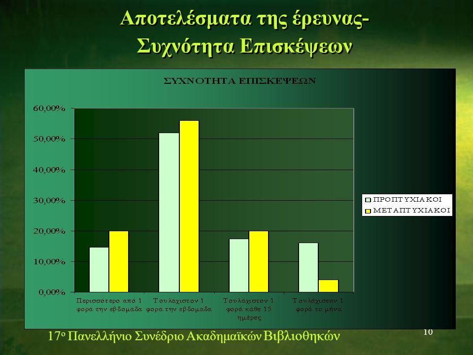 10 Αποτελέσματα της έρευνας- Συχνότητα Επισκέψεων 17 ο Πανελλήνιο Συνέδριο Ακαδημαϊκών Βιβλιοθηκών