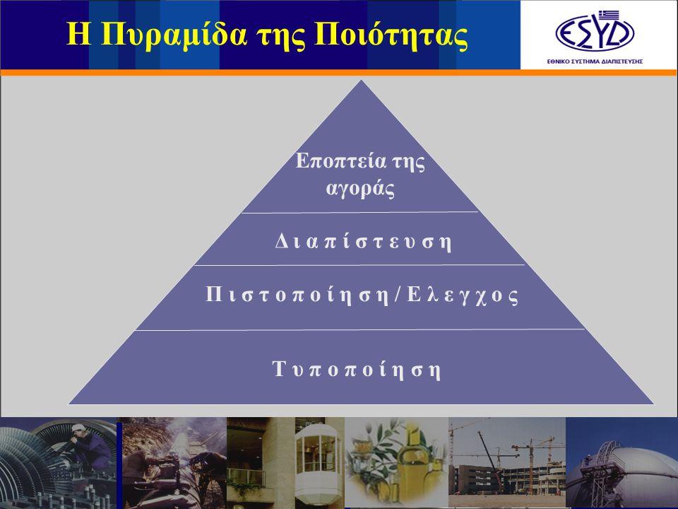 Δ ι α π ί σ τ ε υ σ η Π ι σ τ ο π ο ί η σ η / Ε λ ε γ χ ο ς Τ υ π ο π ο ί η σ η Εποπτεία της αγοράς Η Πυραμίδα της Ποιότητας
