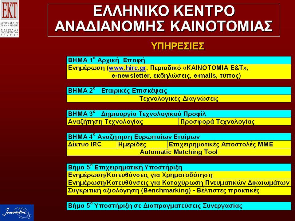  Νέα με εκδηλώσεις για μεταφορά τεχνολογίας και αξιοποίηση ερευνητικών αποτελεσμάτων  Άρθρα παρουσίασης Ευρωπαϊκών καινοτόμων προϊόντων και υπηρεσιών σε ελληνική μετάφραση  Πίνακες τίτλων με Προσφορές ή Ανάγκες Καινοτομικών Τεχνολογιών και Αναζητήσεις Συνεργασιών σε Ευρωπαϊκά Προγράμματα Περιοδικό Περιοδικό KAINOTOMIA EΡΕΥΝΑ & ΤΕΧΝΟΛΟΓΙΑ ΕΝΗΜΕΡΩΣΗ ΕΛΛΗΝΙΚΟ ΚΕΝΤΡΟ ΑΝΑΔΙΑΝΟΜΗΣ ΚΑΙΝΟΤΟΜΙΑΣ