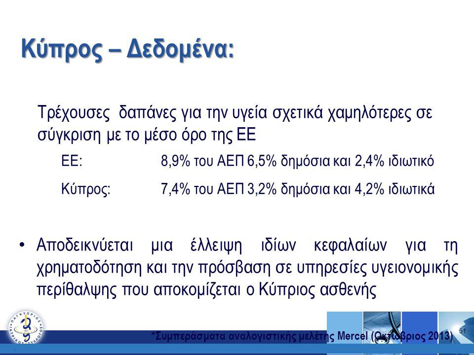 Κύπρος – Δεδομένα:. Τρέχουσες δαπάνες για την υγεία σχετικά χαμηλότερες σε σύγκριση με το μέσο όρο της ΕΕ ΕΕ: 8,9% του ΑΕΠ 6,5% δημόσια και 2,4% ιδιωτ