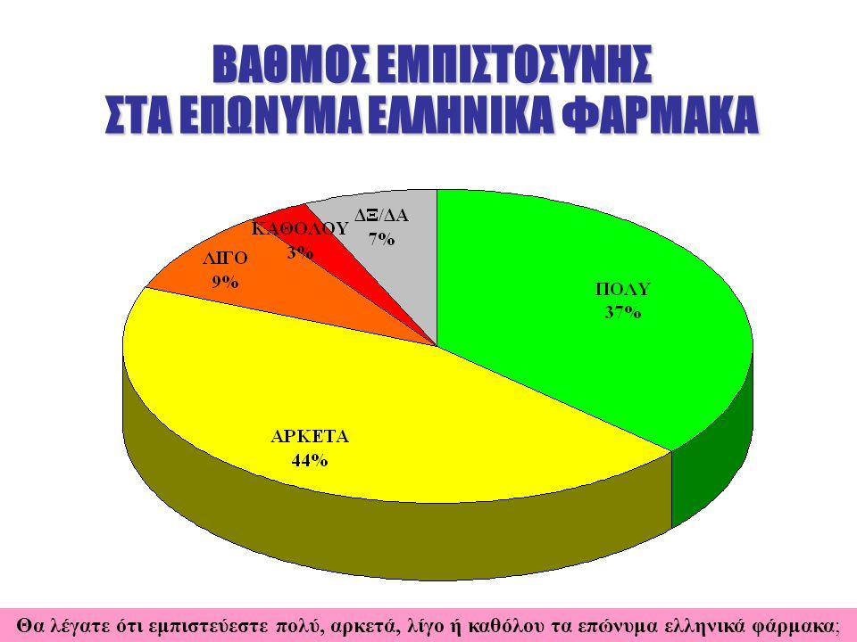 ΒΑΘΜΟΣ ΕΜΠΙΣΤΟΣΥΝΗΣ ΣΤΑ ΕΠΩΝΥΜΑ ΕΛΛΗΝΙΚΑ ΦΑΡΜΑΚΑ Θα λέγατε ότι εμπιστεύεστε πολύ, αρκετά, λίγο ή καθόλου τα επώνυμα ελληνικά φάρμακα;