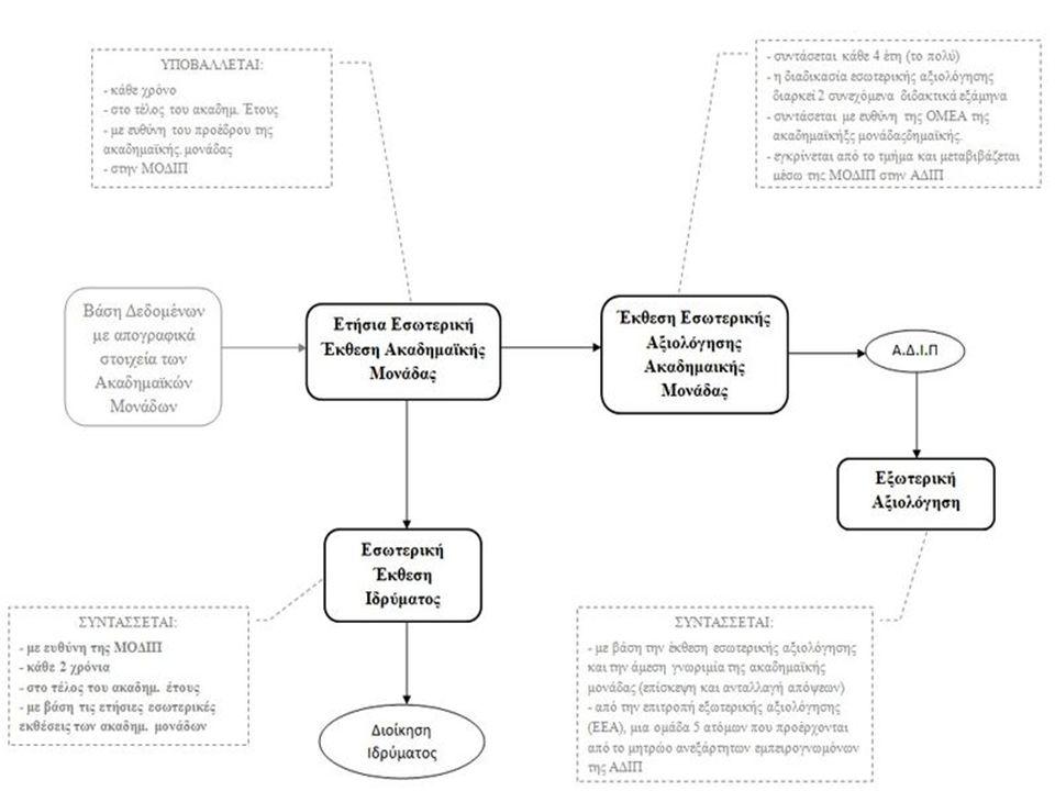 Η Εμπειρία της Εξωτερικής Αξιολόγησης στο ΕΚΠΑ: αρχές, καλές πρακτικές και προτάσεις βελτίωσης