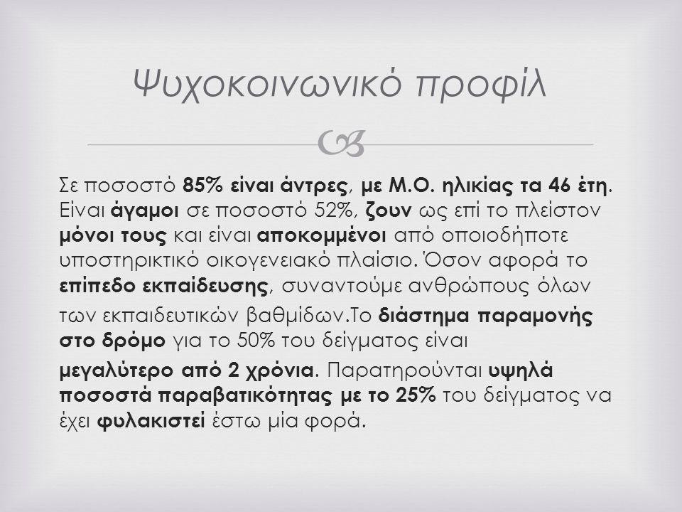  Σε ποσοστό 85% είναι άντρες, με M.O. ηλικίας τα 46 έτη.