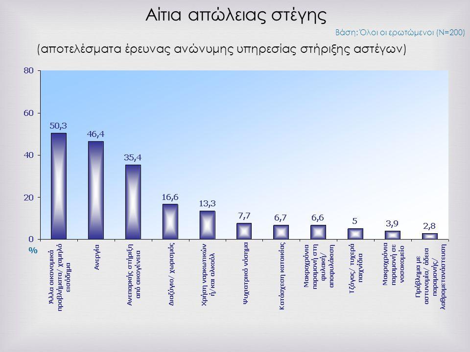 Αίτια απώλειας στέγης Βάση: Όλοι οι ερωτώμενοι (Ν=200) % (αποτελέσματα έρευνας ανώνυμης υπηρεσίας στήριξης αστέγων)