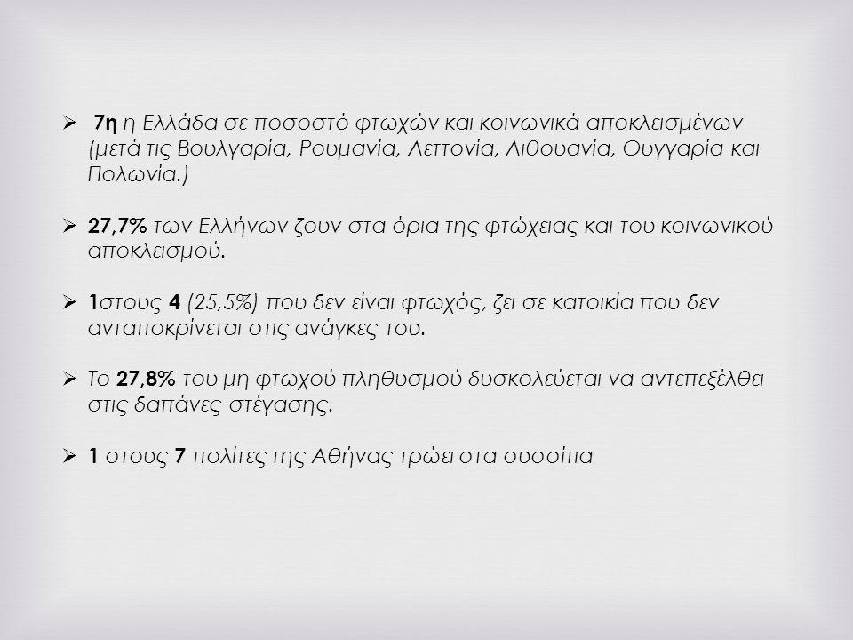  7η η Ελλάδα σε ποσοστό φτωχών και κοινωνικά αποκλεισμένων (μετά τις Βουλγαρία, Ρουμανία, Λεττονία, Λιθουανία, Ουγγαρία και Πολωνία.)  27,7% των Ελλήνων ζουν στα όρια της φτώχειας και του κοινωνικού αποκλεισμού.