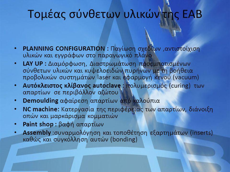 Tομέας σύνθετων υλικών της ΕΑΒ PLANNING CONFIGURATION : Παγίωση σχεδίων,αντιστοίχιση υλικών και εγγράφων στο παραγωγικό πλάνο LAY UP : Διαμόρφωση, Δια