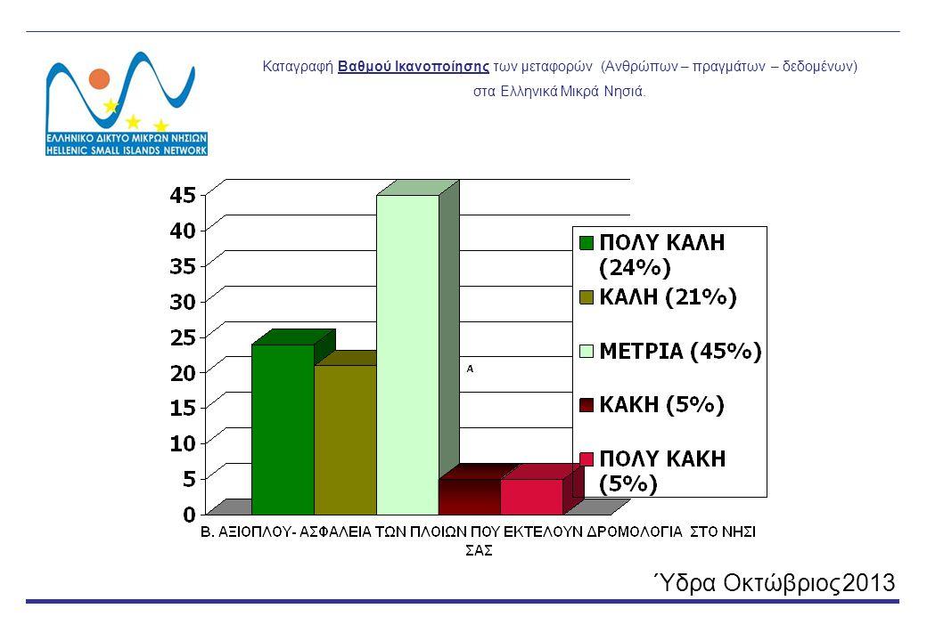 Καταγραφή Βαθμού Ικανοποίησης των μεταφορών (Ανθρώπων – πραγμάτων – δεδομένων) στα Ελληνικά Μικρά Νησιά.