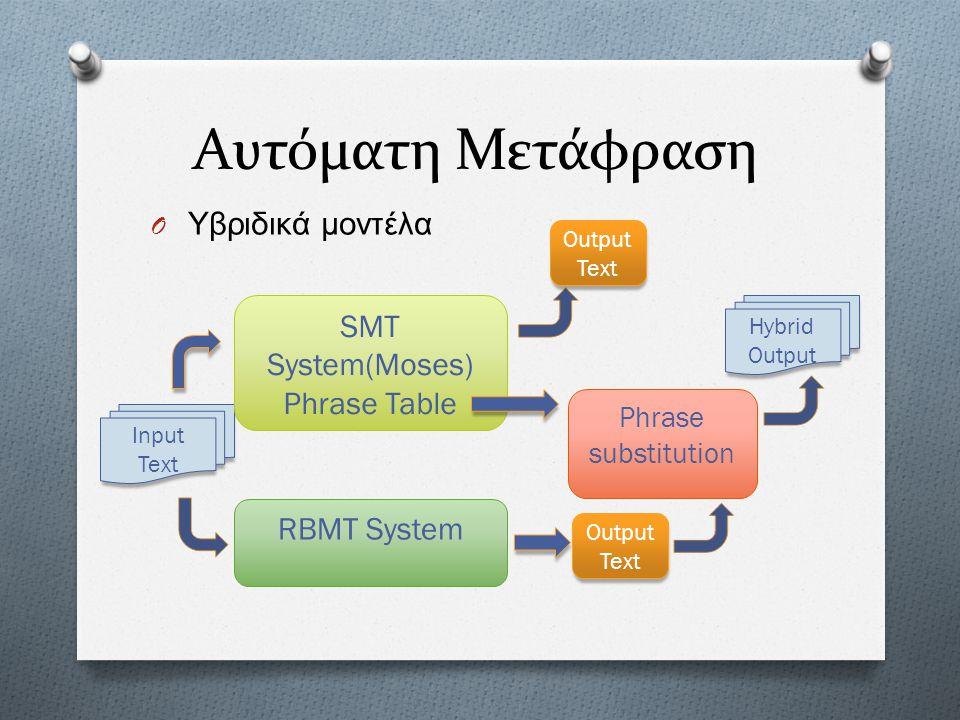 Convex O Γλωσσολογικά δεδομένα O Ηλεκτρονικά λεξικά O Γραμματικές αναγνώρισης δομών O Αναπαράσταση της πληροφορίας σε XML O Επιδόσεις O PAF = Packed Array File O Αναγνώριση σε πραγματικό χρόνο