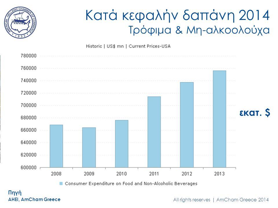All rights reserved | AmCham Greece 2014 Κατά κεφαλήν δαπάνη 2014 Τρόφιμα & Μη-αλκοολούχα εκατ.