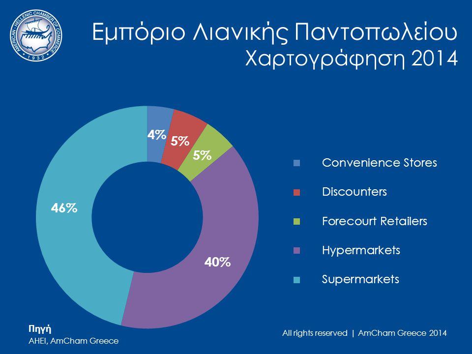 All rights reserved | AmCham Greece 2014 Εμπόριο Λιανικής Παντοπωλείου Χαρτογράφηση 2014 Πηγή AHEI, AmCham Greece