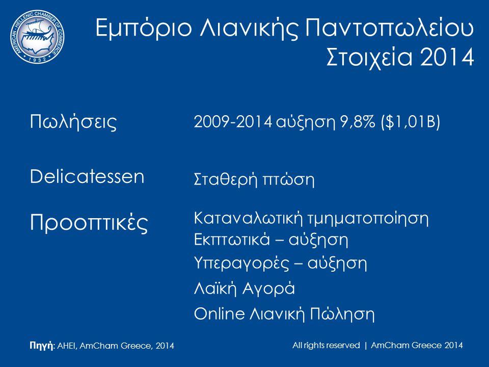 All rights reserved | AmCham Greece 2014 Εμπόριο Λιανικής Παντοπωλείου Στοιχεία 2014 Πωλήσεις Delicatessen Προοπτικές Πηγή : AHEI, AmCham Greece, 2014 2009-2014 αύξηση 9,8% ($1,01Β) Σταθερή πτώση Καταναλωτική τμηματοποίηση Εκπτωτικά – αύξηση Υπεραγορές – αύξηση Λαϊκή Αγορά Online Λιανική Πώληση