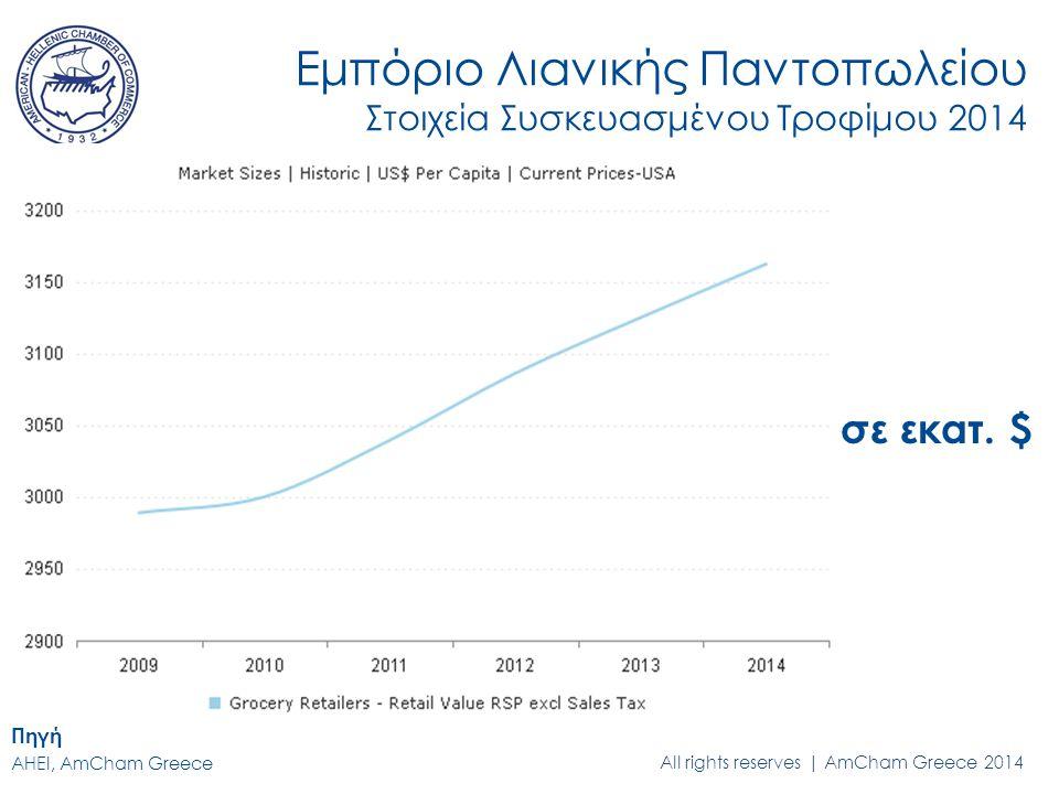 All rights reserved | AmCham Greece 2014 Εμπόριο Λιανικής Παντοπωλείου Στοιχεία Συσκευασμένου Τροφίμου 2014 σε εκατ.