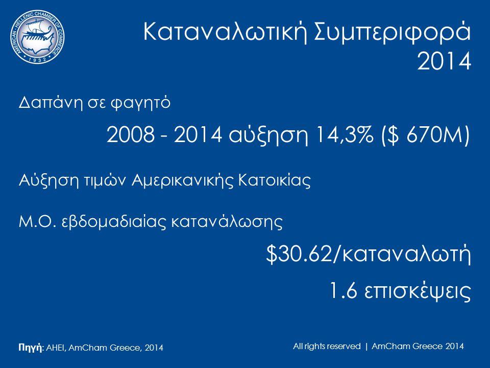 All rights reserved | AmCham Greece 2014 Καταναλωτική Συμπεριφορά 2014 Δαπάνη σε φαγητό 2008 - 2014 αύξηση 14,3% ($ 670Μ) Αύξηση τιμών Αμερικανικής Κατοικίας Μ.O.