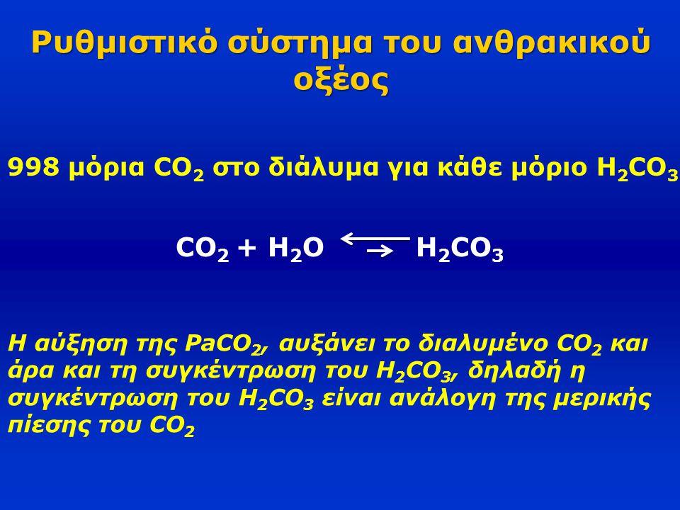 Ρυθμιστικό σύστημα του ανθρακικού οξέος 998 μόρια CO 2 στο διάλυμα για κάθε μόριο H 2 CO 3 CO 2 + H 2 O H 2 CO 3 Η αύξηση της PaCO 2, αυξάνει το διαλυ