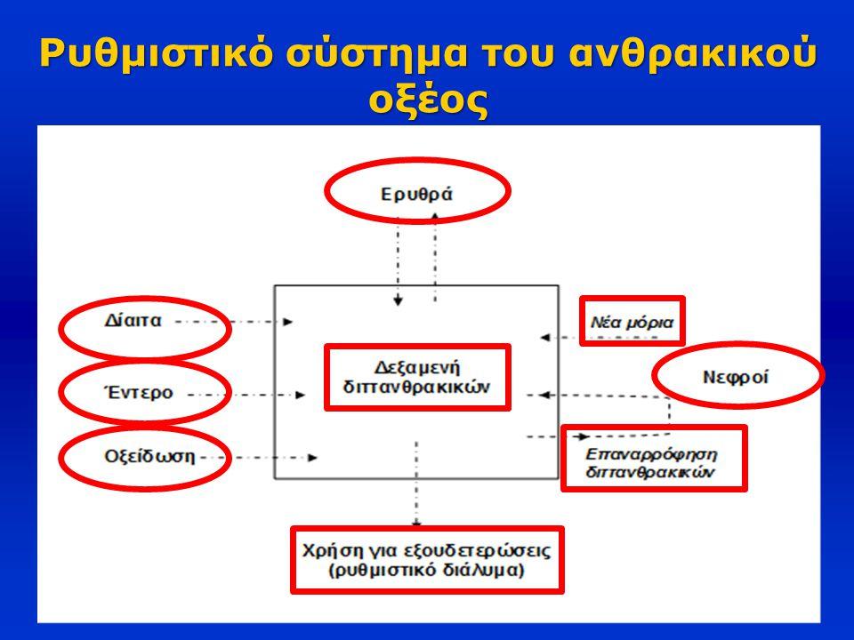 Ρυθμιστικό σύστημα του ανθρακικού οξέος