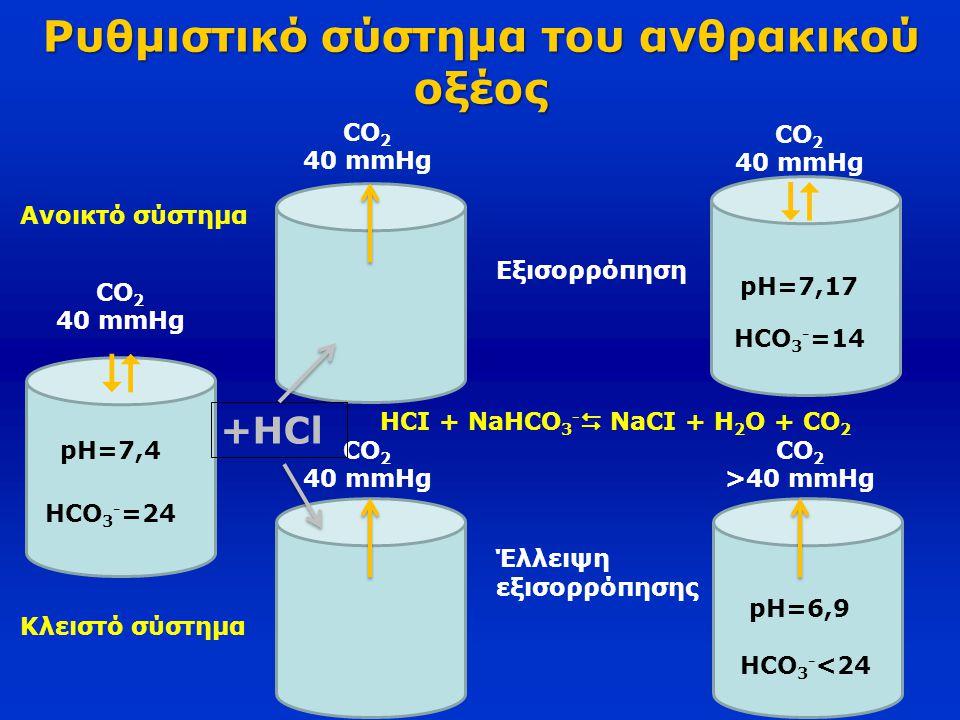 Ρυθμιστικό σύστημα του ανθρακικού οξέος CO 2 40 mmHg  CO 2 40 mmHg  CO 2 40 mmHg CO 2 40 mmHg CO 2 >40 mmHg +HCl Εξισορρόπηση Έλλειψη εξισορρόπησης
