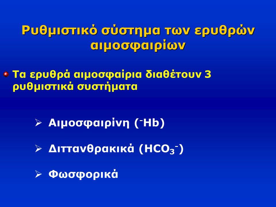 Ρυθμιστικό σύστημα των ερυθρών αιμοσφαιρίων Τα ερυθρά αιμοσφαίρια διαθέτουν 3 ρυθμιστικά συστήματα  Αιμοσφαιρίνη ( - Hb)  Διττανθρακικά (HCO 3 - ) 