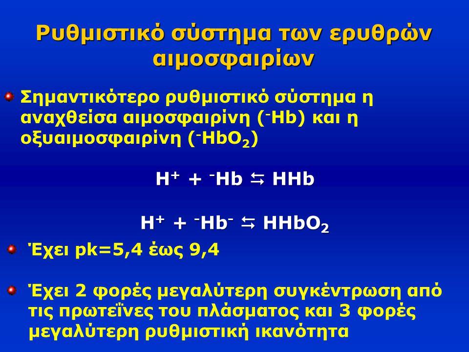 Ρυθμιστικό σύστημα των ερυθρών αιμοσφαιρίων Σημαντικότερο ρυθμιστικό σύστημα η αναχθείσα αιμοσφαιρίνη ( - Hb) και η οξυαιμοσφαιρίνη ( - HbO 2 ) H + +