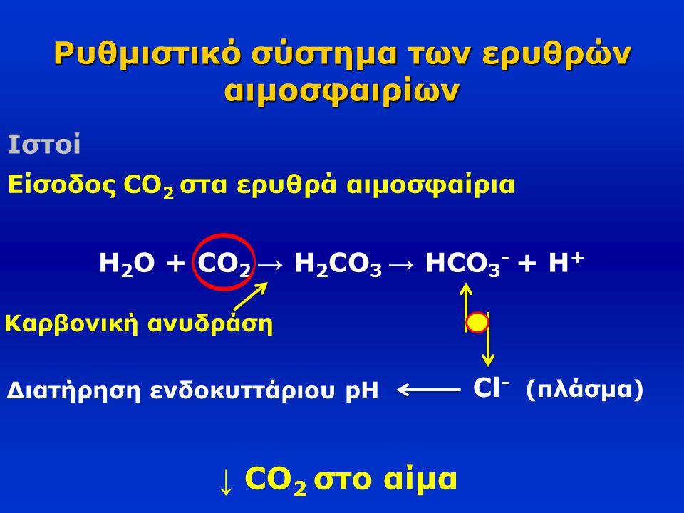 Ρυθμιστικό σύστημα των ερυθρών αιμοσφαιρίων Ιστοί Είσοδος CO 2 στα ερυθρά αιμοσφαίρια Η 2 O + CO 2 → H 2 CO 3 → HCO 3 - + H + Καρβονική ανυδράση ↓ CO