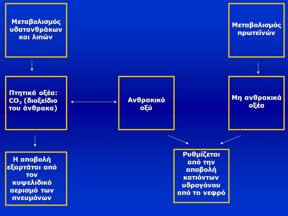 Ρυθμιστικό σύστημα των φωσφορικών  Έχει pk=6,8  Χαμηλή συγκέντρωση στον εξωκυττάριο χώρο (8% της συγκέντρωσης των HCO 3 - )  Μικρή καθημερινή παραγωγή  Σημαντικά ρυθμιστικά συστήματα στον ενδοκυττάριο χώρο (2,3-DPG, ATP, ADP, AMP)