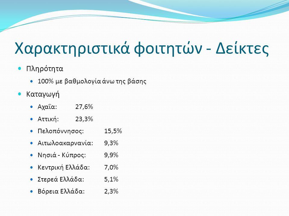 Χαρακτηριστικά φοιτητών - Δείκτες Πληρότητα 100% με βαθμολογία άνω της βάσης Καταγωγή Αχαΐα:27,6% Αττική:23,3% Πελοπόννησος:15,5% Αιτωλοακαρνανία:9,3%